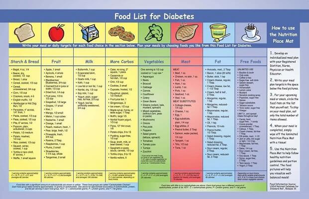 Type 2 Diabetes Food Chart